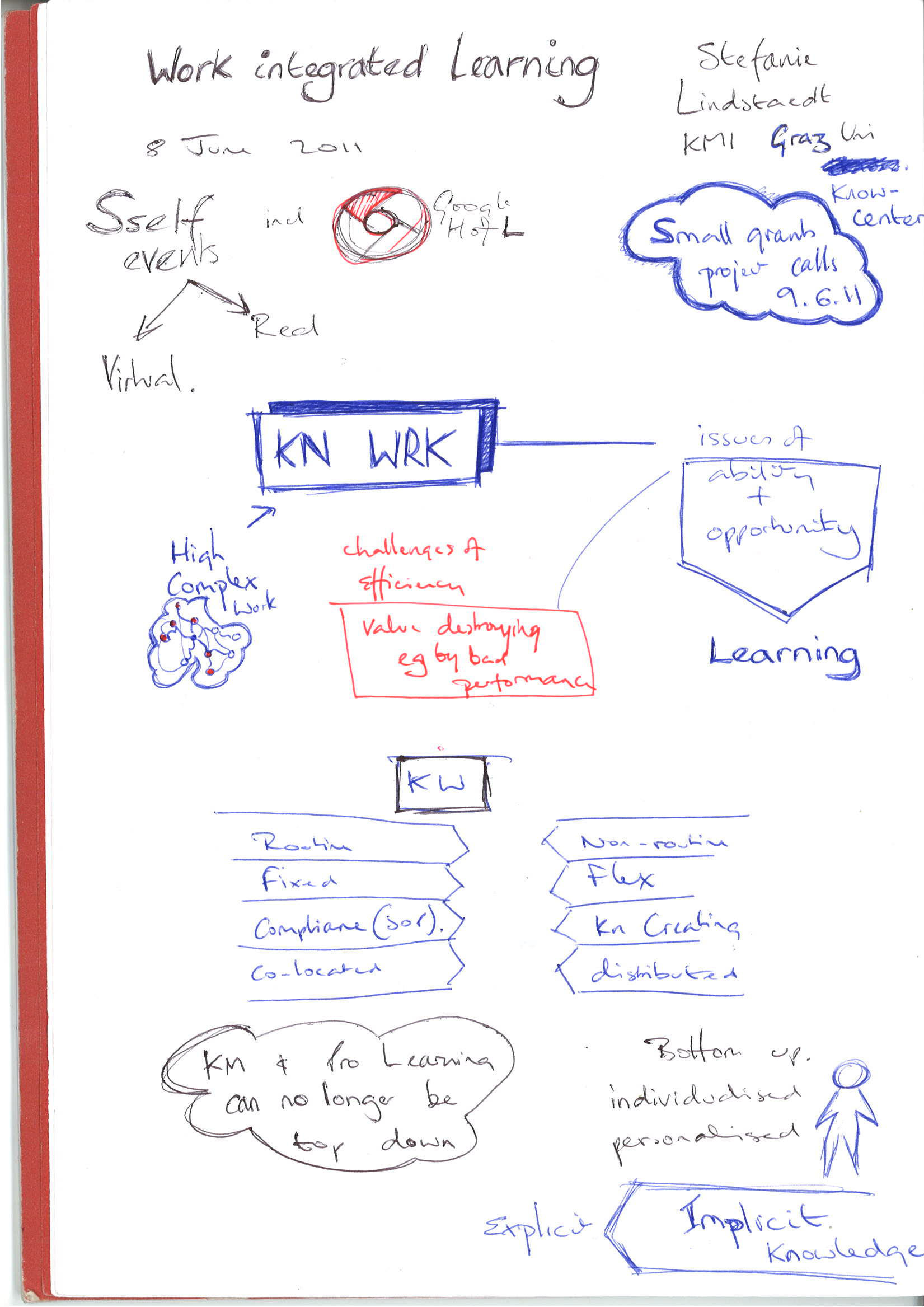 Notes from seminar on Work Integrated Learning