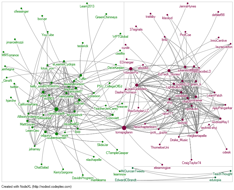 Working and learning in networks